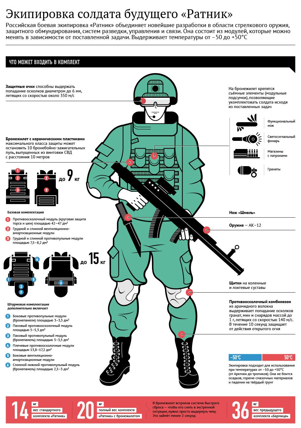 военная экипировка фото